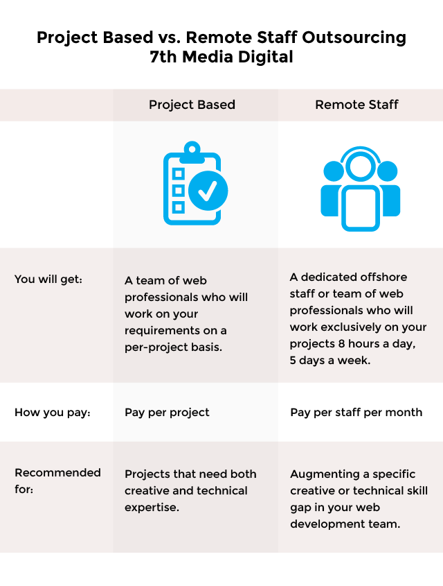 Outsource Web Development   Project Based vs. Remote Staff Outsourcing