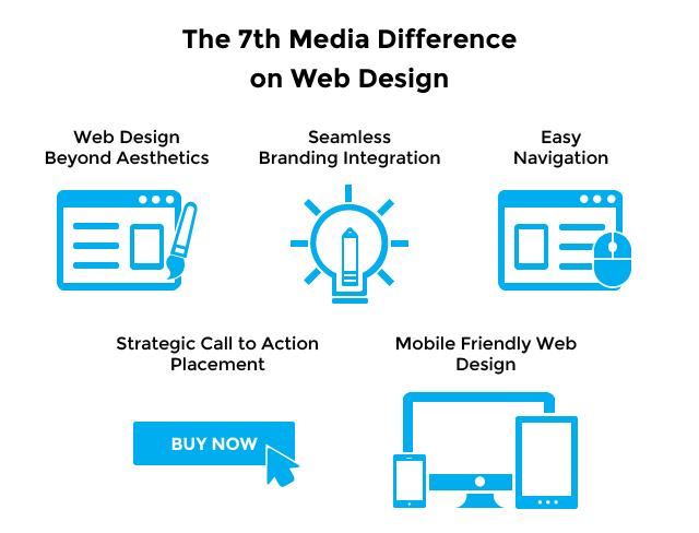 Web Design Philippines | 7th Media Digital