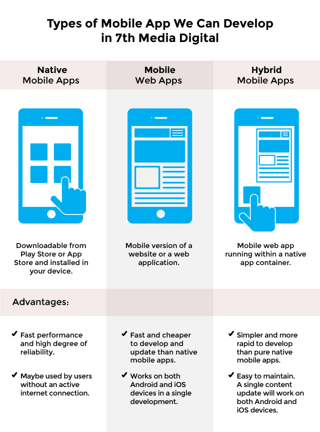 Mobile App Development Philippines | 7th Media
