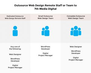 Outsource Web Design Services | Offshore Web Design Solutions